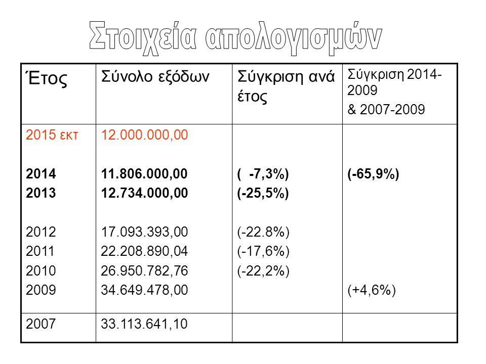 Έτος Σύνολο εξόδωνΣύγκριση ανά έτος Σύγκριση 2014- 2009 & 2007-2009 2015 εκτ 2014 2013 2012 2011 2010 2009 12.000.000,00 11.806.000,00 12.734.000,00 1