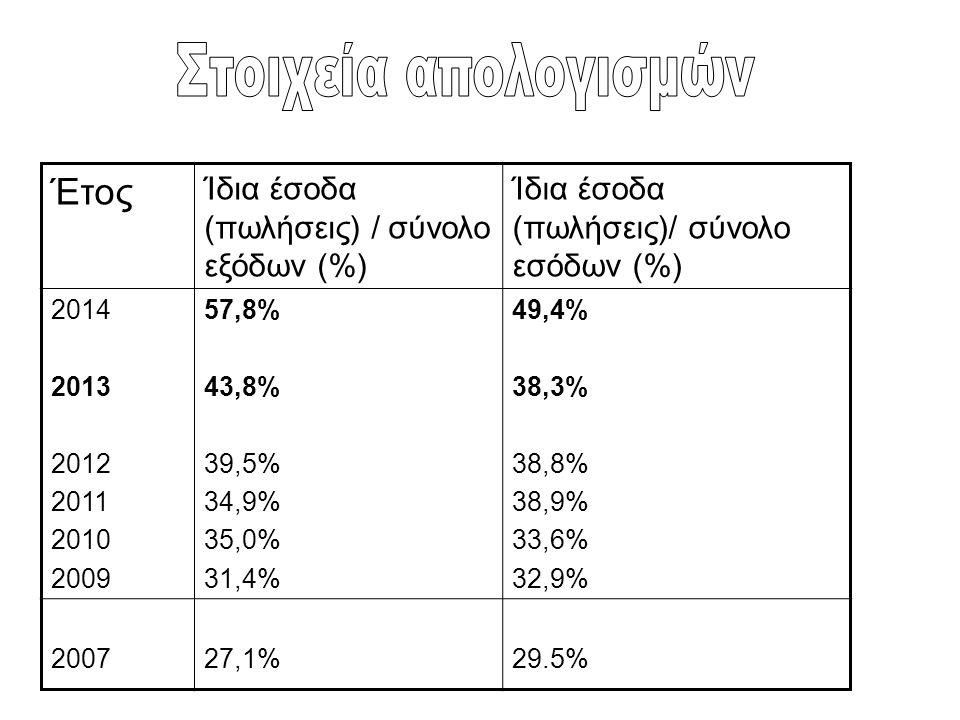 Έτος Ίδια έσοδα (πωλήσεις) / σύνολο εξόδων (%) Ίδια έσοδα (πωλήσεις)/ σύνολο εσόδων (%) 2014 2013 2012 2011 2010 2009 57,8% 43,8% 39,5% 34,9% 35,0% 31