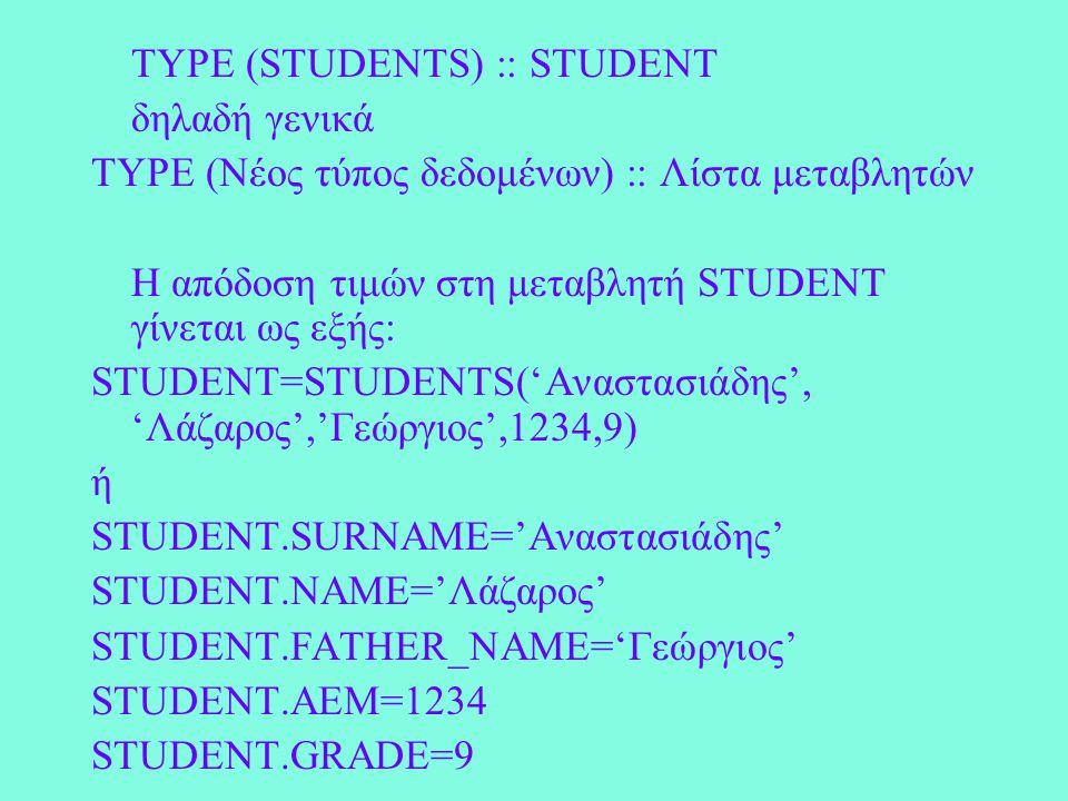 TYPE (STUDENTS) :: STUDENT δηλαδή γενικά TYPE (Νέος τύπος δεδομένων) :: Λίστα μεταβλητών Η απόδοση τιμών στη μεταβλητή STUDENT γίνεται ως εξής: STUDENT=STUDENTS('Αναστασιάδης', 'Λάζαρος','Γεώργιος',1234,9) ή STUDENT.SURNAME='Αναστασιάδης' STUDENT.NAME='Λάζαρος' STUDENT.FATHER_NAME='Γεώργιος' STUDENT.AEM=1234 STUDENT.GRADE=9