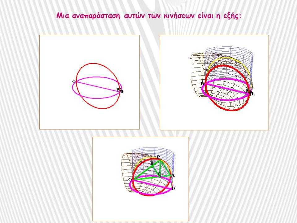Αυτές οι γεωμετρικές κινήσεις είναι παρόμοιες με τις κινήσεις των αρθρωτών, όπως π.χ.