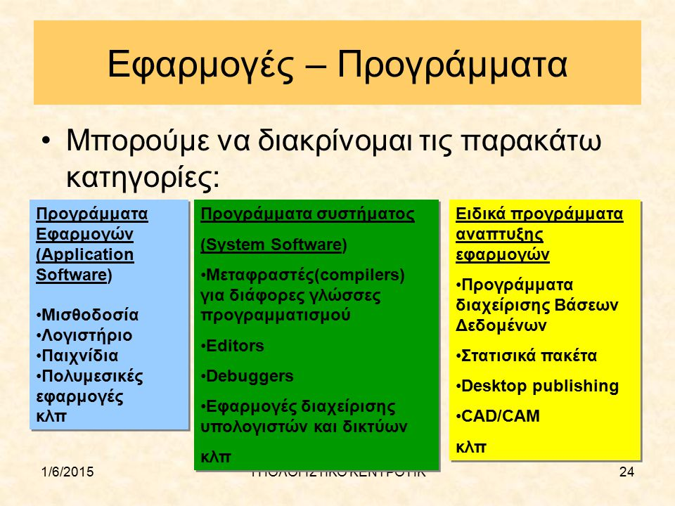 1/6/2015ΥΠΟΛΟΓΙΣΤΙΚΟ ΚΕΝΤΡΟ ΠΚ24 Εφαρμογές – Προγράμματα Μπορούμε να διακρίνομαι τις παρακάτω κατηγορίες: Προγράμματα Εφαρμογών (Application Software)