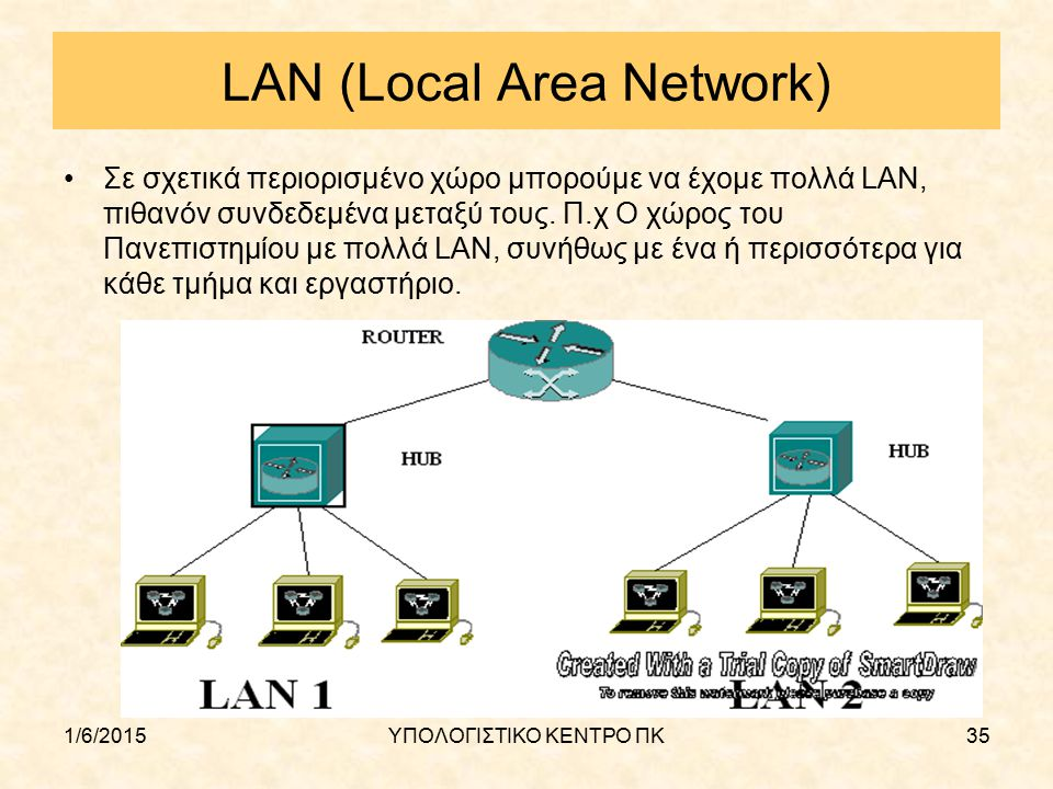 1/6/2015ΥΠΟΛΟΓΙΣΤΙΚΟ ΚΕΝΤΡΟ ΠΚ35 LAN (Local Area Network) Σε σχετικά περιορισμένο χώρο μπορούμε να έχομε πολλά LAN, πιθανόν συνδεδεμένα μεταξύ τους. Π