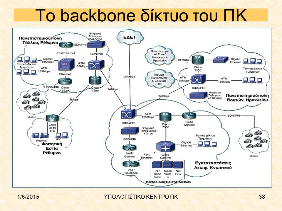 1/6/2015ΥΠΟΛΟΓΙΣΤΙΚΟ ΚΕΝΤΡΟ ΠΚ38 To backbone δίκτυο του ΠΚ