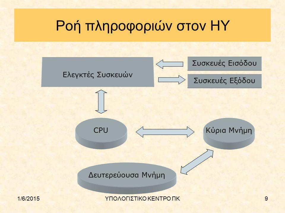1/6/2015ΥΠΟΛΟΓΙΣΤΙΚΟ ΚΕΝΤΡΟ ΠΚ40 Διαδίκτυο (Internet) Χρησιμοποιεί τα πρωτόκολλα TCP/IP και το σύστημα διευθυνσιοδότησης που τα συνοδεύει TCP : Transport Control Protocol Είναι το πρωτόκολλο που καθορίζει και ελέγχει τον τρόπο μεταφοράς των δεδομένων IP : Internet Protocol Είναι το πρωτόκολλο πάνω στο οποίο βασίζονται όλα τα πρωτόκολλα του internet, όπως για παράδειγμα η διευθυνσιοδότηση