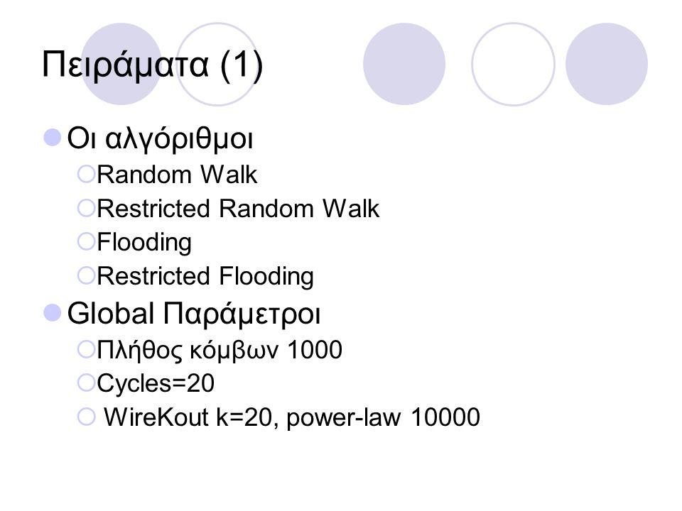 Πειράματα (1) Οι αλγόριθμοι  Random Walk  Restricted Random Walk  Flooding  Restricted Flooding Global Παράμετροι  Πλήθος κόμβων 1000  Cycles=20  WireKout k=20, power-law 10000