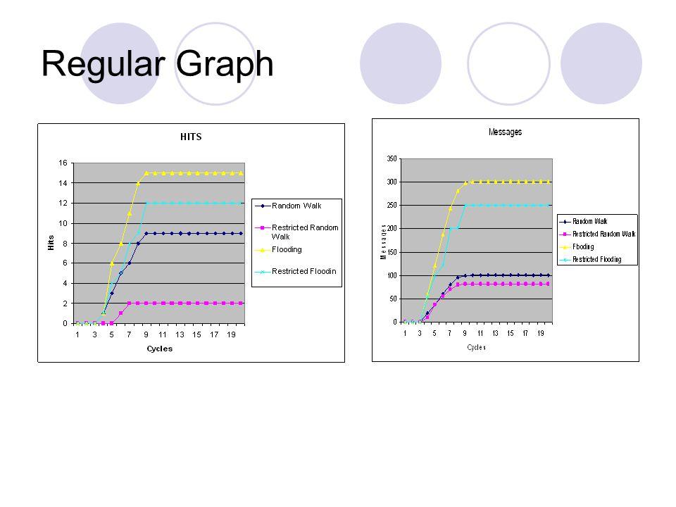 Power-law graph