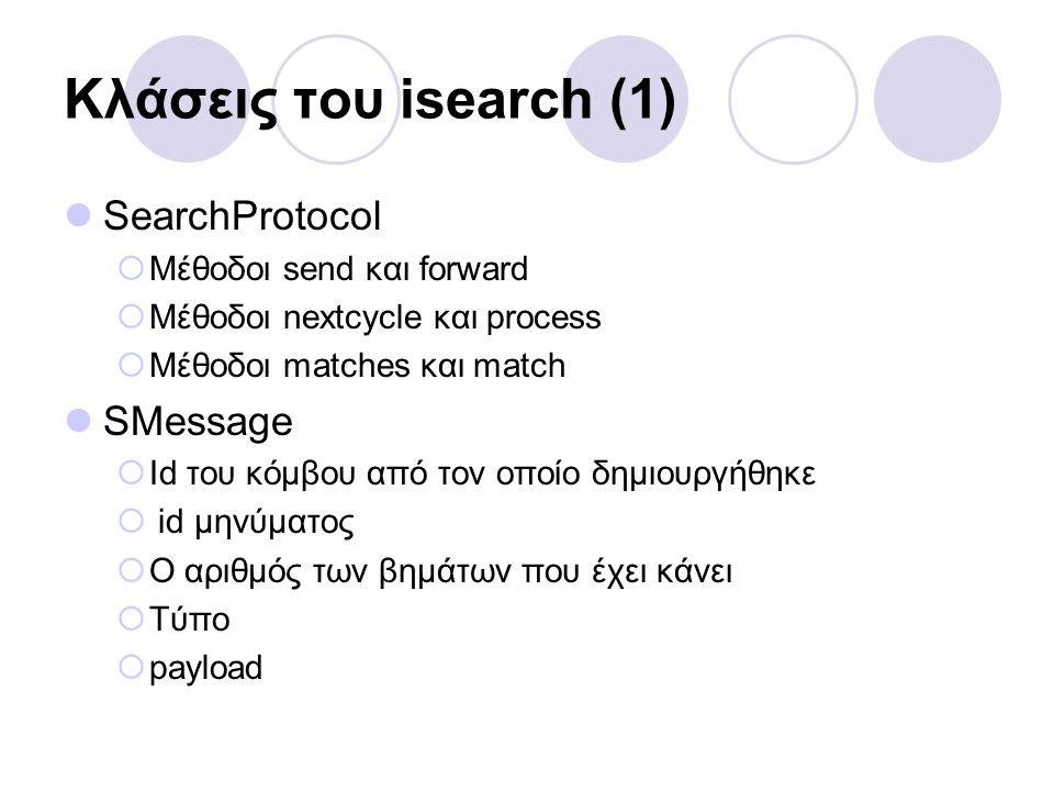 Κλάσεις του isearch (1) SearchProtocol  Μέθοδοι send και forward  Μέθοδοι nextcycle και process  Μέθοδοι matches και match SMessage  Id του κόμβου από τον οποίο δημιουργήθηκε  id μηνύματος  Ο αριθμός των βημάτων που έχει κάνει  Τύπο  payload