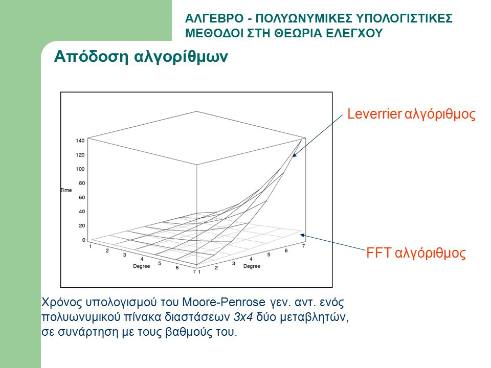 ΑΛΓΕΒΡΟ - ΠΟΛΥΩΝΥΜΙΚΕΣ ΥΠΟΛΟΓΙΣΤΙΚΕΣ ΜΕΘΟΔΟΙ ΣΤΗ ΘΕΩΡΙΑ ΕΛΕΓΧΟΥ Απόδοση αλγορίθμων Χρόνος υπολογισμού του Moore-Penrose γεν. αντ. ενός πολυωνυμικού πί