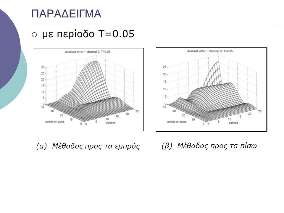 ΠΑΡΑΔΕΙΓΜΑ  με περίοδο Τ=0.05 (α) Μέθοδος προς τα εμπρός (β) Μέθοδος προς τα πίσω