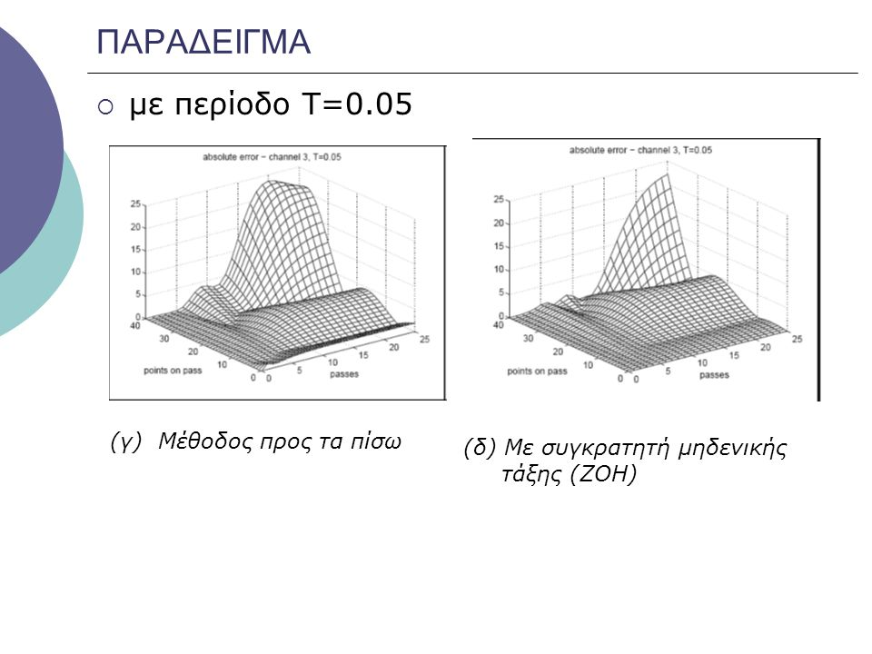 ΠΑΡΑΔΕΙΓΜΑ  με περίοδο Τ=0.05 (γ) Μέθοδος προς τα πίσω (δ) Με συγκρατητή μηδενικής τάξης (ΖΟΗ)