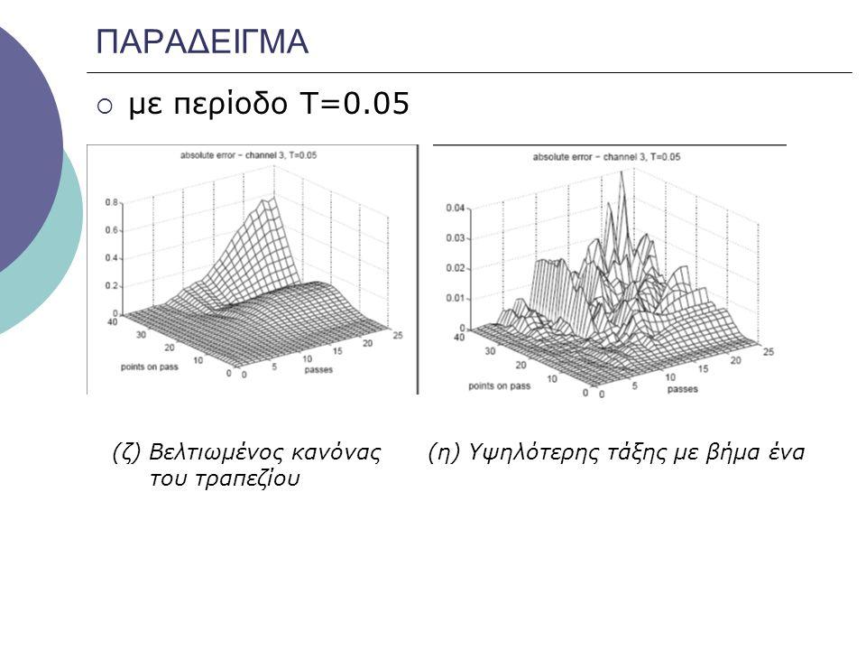 ΠΑΡΑΔΕΙΓΜΑ  με περίοδο Τ=0.05 (ζ) Βελτιωμένος κανόνας του τραπεζίου (η) Υψηλότερης τάξης με βήμα ένα