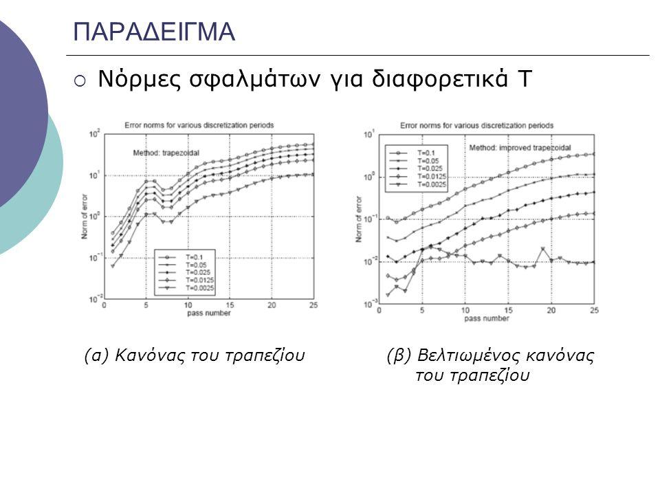 ΠΑΡΑΔΕΙΓΜΑ  Νόρμες σφαλμάτων για διαφορετικά Τ (α) Κανόνας του τραπεζίου (β) Βελτιωμένος κανόνας του τραπεζίου