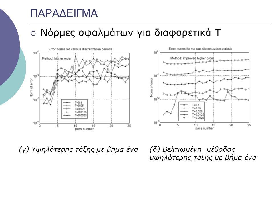 ΠΑΡΑΔΕΙΓΜΑ  Νόρμες σφαλμάτων για διαφορετικά Τ (γ) Υψηλότερης τάξης με βήμα ένα (δ) Βελτιωμένη μέθοδος υψηλότερης τάξης με βήμα ένα