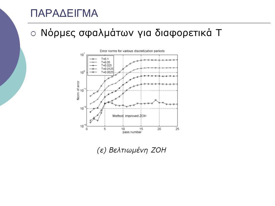 ΠΑΡΑΔΕΙΓΜΑ  Νόρμες σφαλμάτων για διαφορετικά Τ (ε) Βελτιωμένη ΖΟΗ