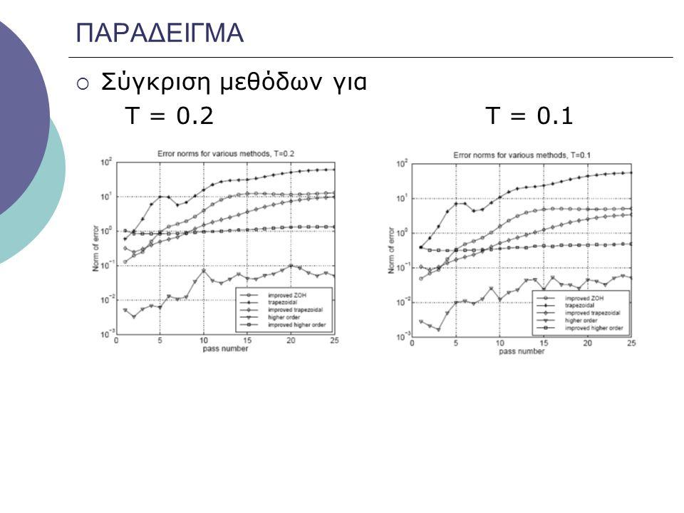 ΠΑΡΑΔΕΙΓΜΑ  Σύγκριση μεθόδων για Τ = 0.2 Τ = 0.1