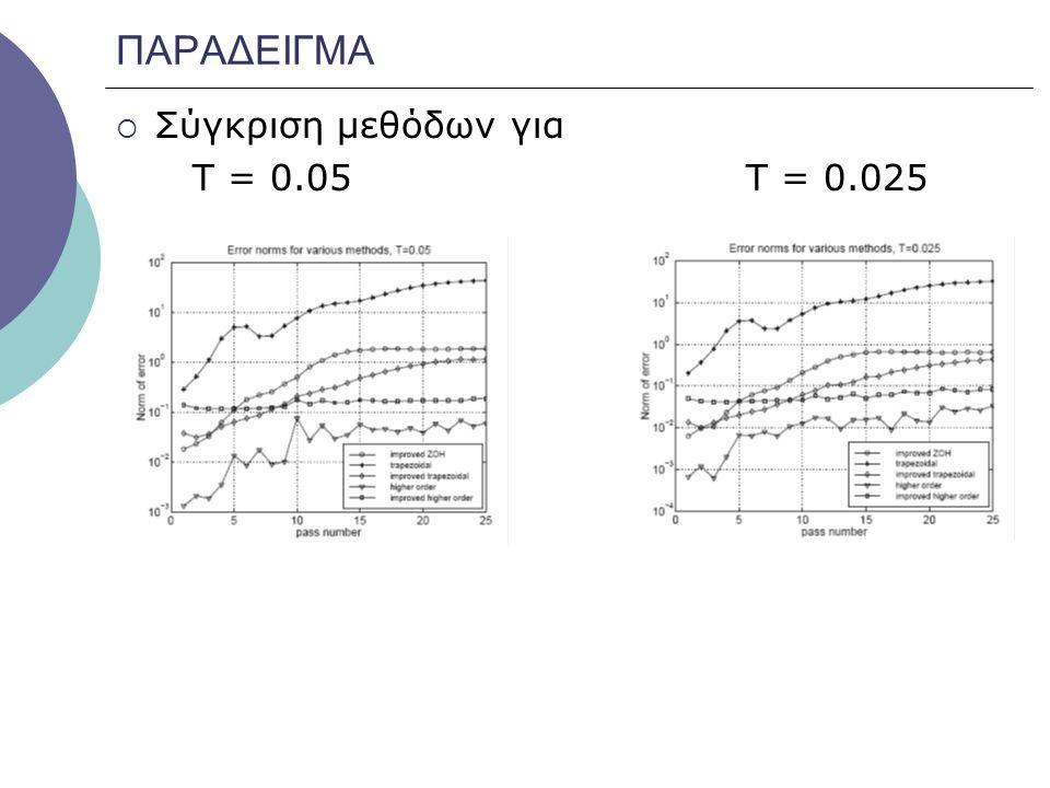 ΠΑΡΑΔΕΙΓΜΑ  Σύγκριση μεθόδων για Τ = 0.05 Τ = 0.025