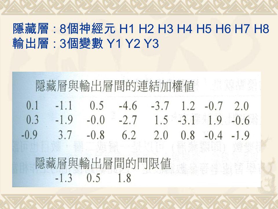 隱藏層 : 8 個神經元 H1 H2 H3 H4 H5 H6 H7 H8 輸出層 : 3 個變數 Y1 Y2 Y3