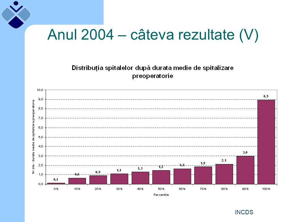 INCDS Anul 2004 – câteva rezultate (V)