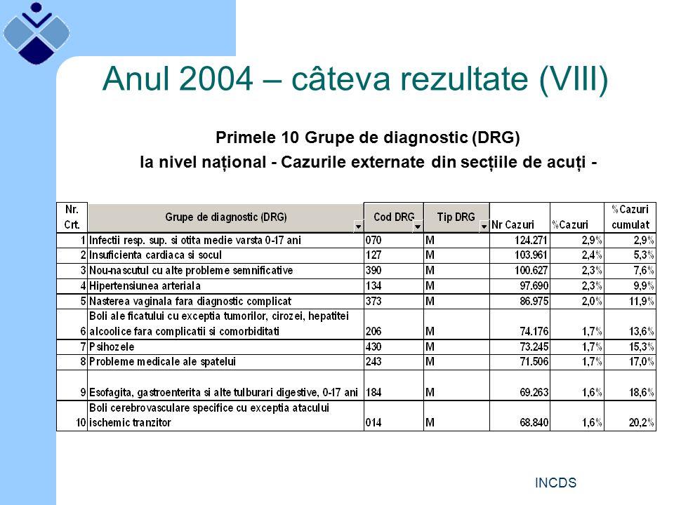 INCDS Anul 2004 – câteva rezultate (VIII) Primele 10 Grupe de diagnostic (DRG) la nivel naţional - Cazurile externate din secţiile de acuţi -