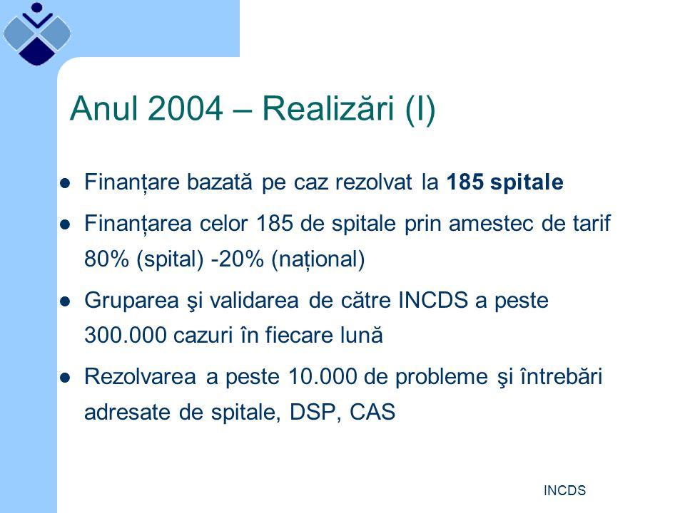 INCDS Anul 2004 – Realizări (I) Finanţare bazată pe caz rezolvat la 185 spitale Finanţarea celor 185 de spitale prin amestec de tarif 80% (spital) -20% (naţional) Gruparea şi validarea de către INCDS a peste 300.000 cazuri în fiecare lună Rezolvarea a peste 10.000 de probleme şi întrebări adresate de spitale, DSP, CAS