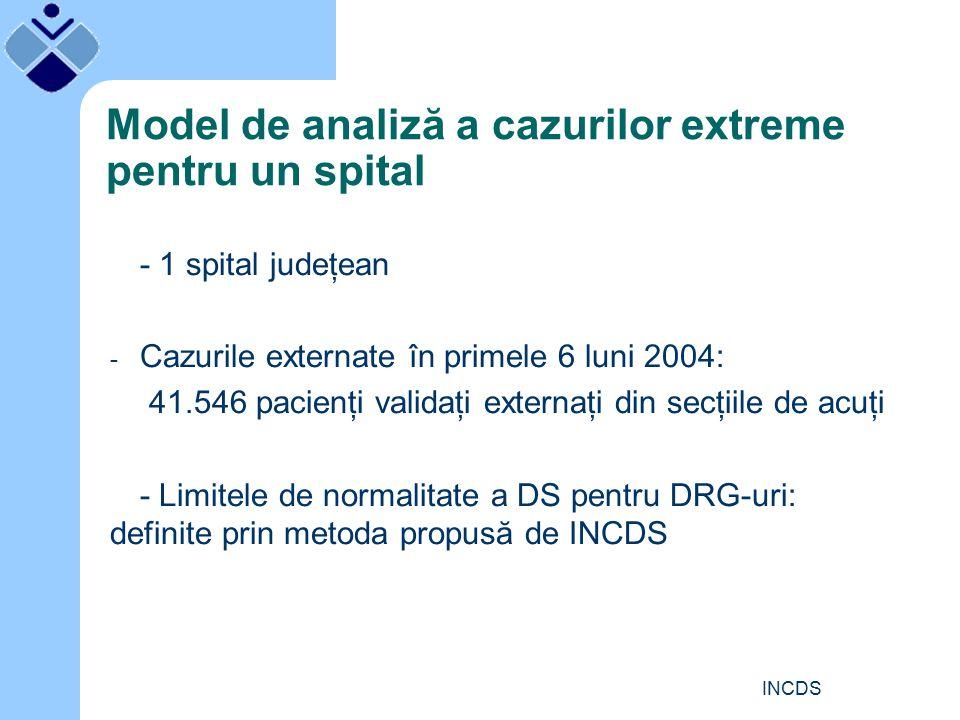 INCDS Model de analiză a cazurilor extreme pentru un spital - 1 spital judeţean - Cazurile externate în primele 6 luni 2004: 41.546 pacienţi validaţi externaţi din secţiile de acuţi - Limitele de normalitate a DS pentru DRG-uri: definite prin metoda propusă de INCDS