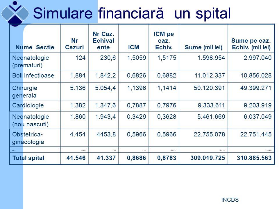 INCDS Nume Sectie Nr Cazuri Nr Caz. Echival enteICM ICM pe caz.