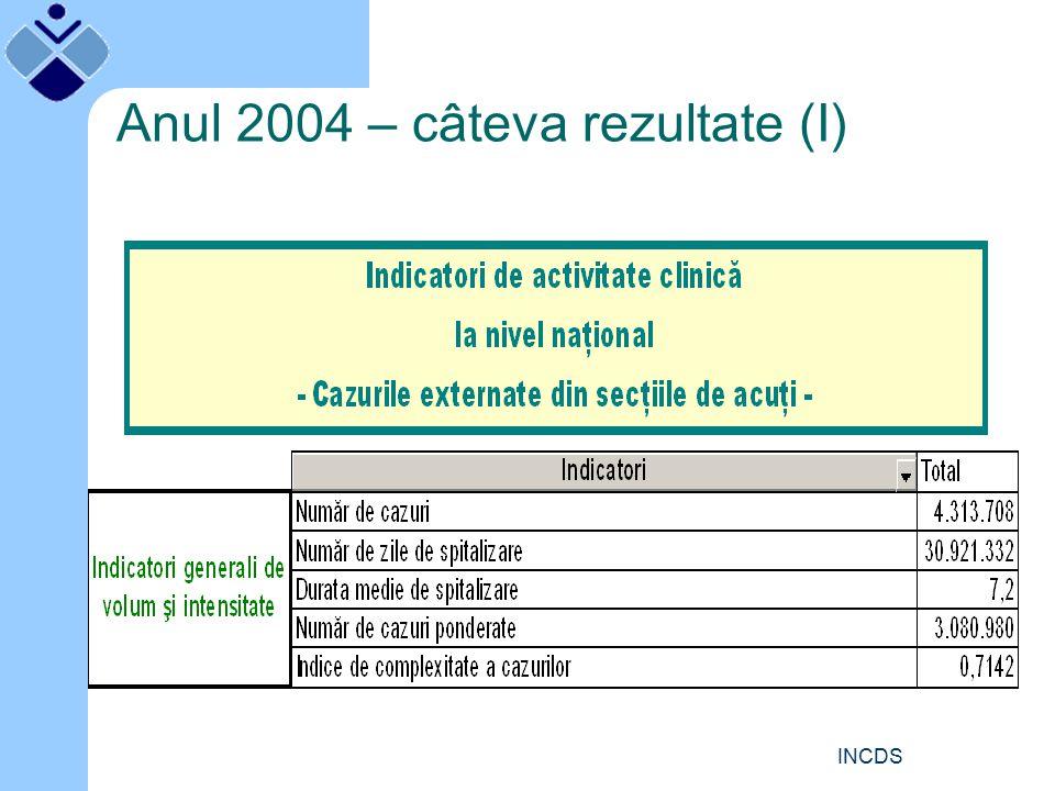 INCDS Rapoarte de analiză pentru spital Care este teritoriul de deservire al spitalului Care sunt caracteristicile activităţii clinice a spitalului şi a secţiilor (ce fel de pacienţi sunt spitalizaţi; cum ajung pacienţii la spital; unde, ce şi câte servicii sunt furnizate; care este rezultatul îngrijirilor; cum se externează pacienţii) Cum se compară activitatea spitalului/secţiei cu celelalte spitale/secţii din ţară (care indicatori de activitate clinică sunt asemănători şi care indicatori diferă - şi cu cât - faţă de valorile naţionale) Cum au evoluat în timp principalii indicatori de activitate clinică (care este tendinţa de evoluţie: constantă / de creştere / de scădere?) Care este morbiditatea spitalizată pe spital/secţie (pentru ce sunt spitalizaţi pacienţii) Care este calitatea datelor în spital/secţii (datele sunt înregistrate complet şi corect.
