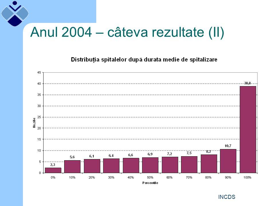 INCDS Rapoarte de analiză pentru spital Cine are acces la ele.