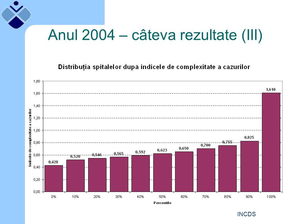 INCDS Exemplu de raport Nume SectieDMSNr Cazuri Nr Cazuri Echivalente Indice de echivalenţă (IE) ICM pe cazuri echiv.