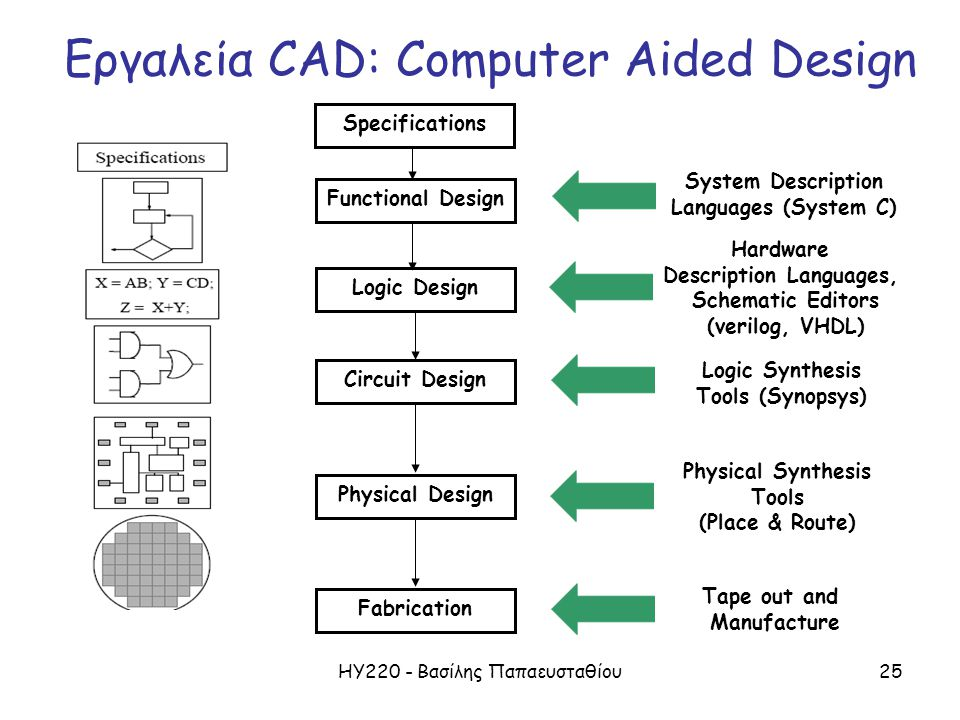 ΗΥ220 - Βασίλης Παπαευσταθίου25 Εργαλεία CAD: Computer Aided Design Functional DesignSpecificationsLogic DesignCircuit DesignPhysical DesignFabrication System Description Languages (System C) Hardware Description Languages, Schematic Editors (verilog, VHDL) Logic Synthesis Tools (Synopsys) Physical Synthesis Tools (Place & Route) Tape out and Manufacture