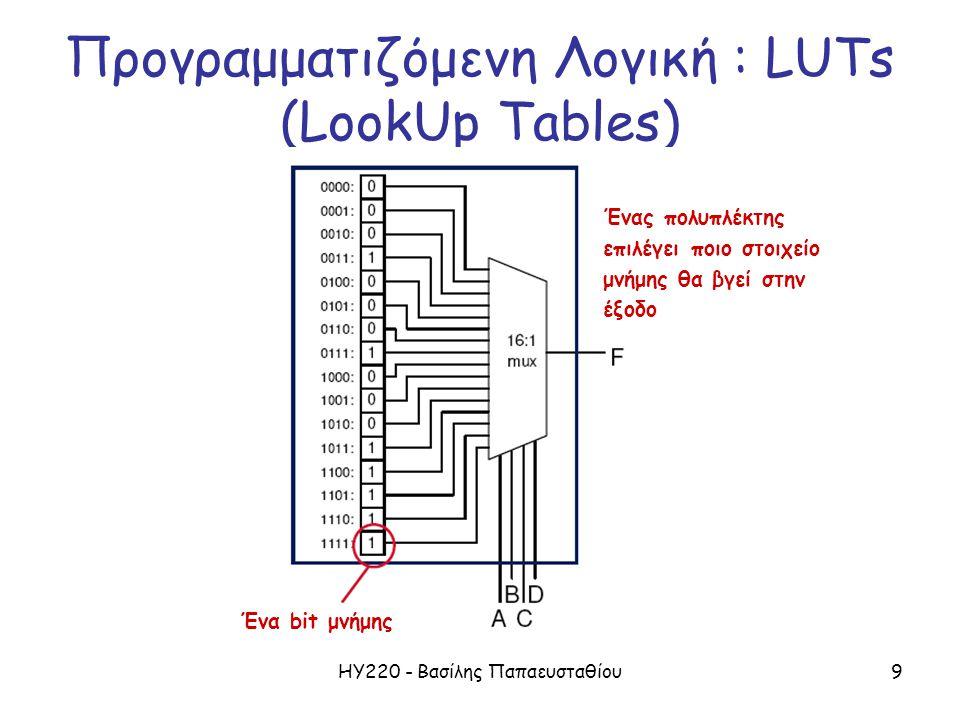 ΗΥ220 - Βασίλης Παπαευσταθίου9 Προγραμματιζόμενη Λογική : LUTs (LookUp Tables) Ένα bit μνήμης Ένας πολυπλέκτης επιλέγει ποιο στοιχείο μνήμης θα βγεί στην έξοδο