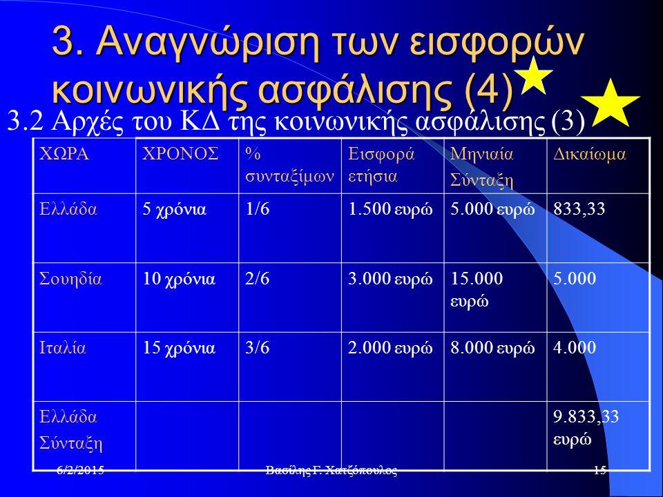 6/2/2015Βασίλης Γ.Χατζόπουλος15 3.