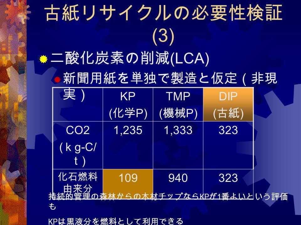 古紙リサイクルの必要性検証 (3)  二酸化炭素の削減 (LCA)  新聞用紙を単独で製造と仮定(非現 実) KP ( 化学 P) TMP ( 機械 P) DIP ( 古紙 ) CO2 ( k g-C/ t ) 1,2351,333323 化石燃料 由来分 109940323 持続的管理の森林か