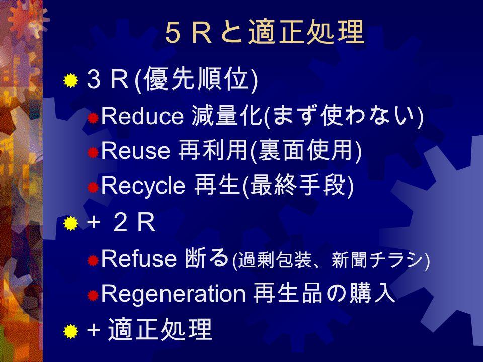 5Rと適正処理  3R ( 優先順位 )  Reduce 減量化 ( まず使わない )  Reuse 再利用 ( 裏面使用 )  Recycle 再生 ( 最終手段 )  +2R  Refuse 断る ( 過剰包装、新聞チラシ )  Regeneration 再生品の購入  +適正処