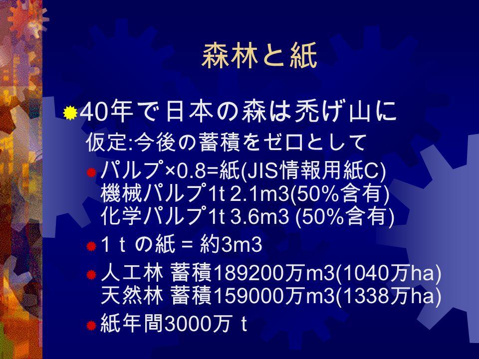 森林と紙  40 年で日本の森は禿げ山に 仮定 : 今後の蓄積をゼロとして  パルプ ×0.8= 紙 (JIS 情報用紙 C) 機械パルプ 1t 2.1m3(50% 含有 ) 化学パルプ 1t 3.6m3 (50% 含有 )  1 tの紙 = 約 3m3  人工林 蓄積 189200 万 m