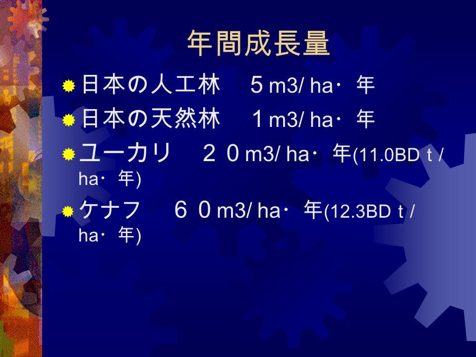 年間成長量  日本の人工林 5 m3/ ha ・年  日本の天然林 1 m3/ ha ・年  ユーカリ 20 m3/ ha ・年 (11.0BD t / ha ・年 )  ケナフ 60 m3/ ha ・年 (12.3BD t / ha ・年 )