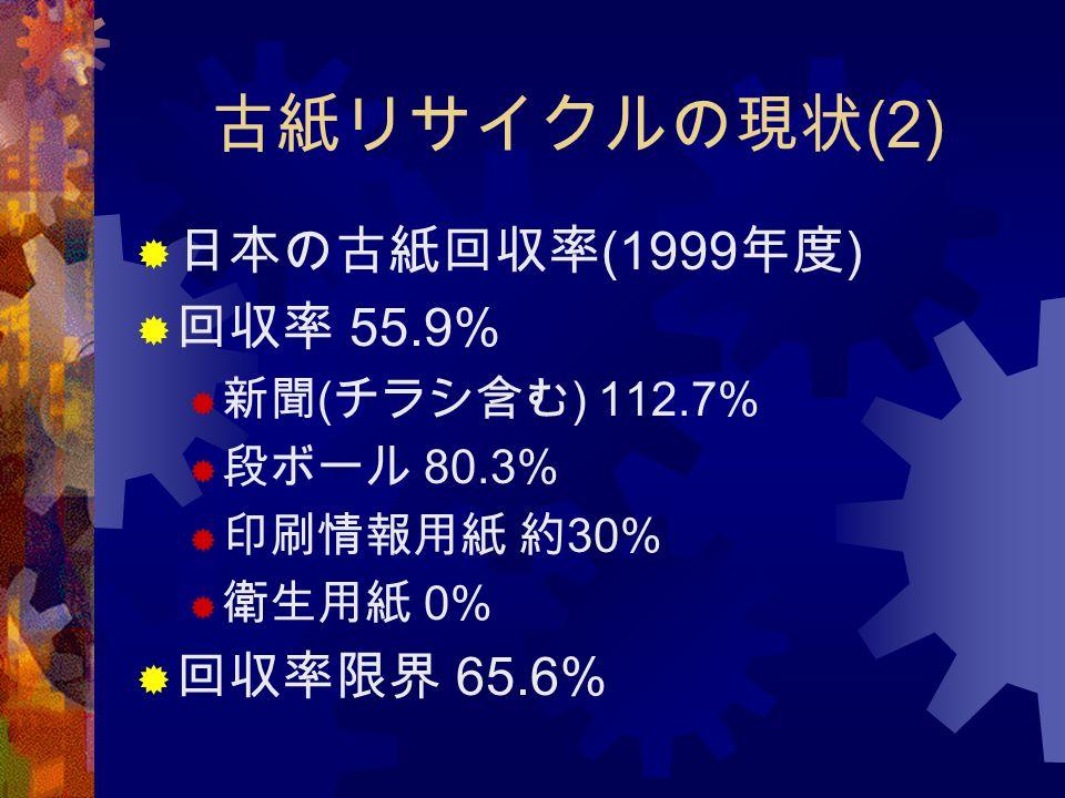 古紙リサイクルの現状 (2)  日本の古紙回収率 (1999 年度 )  回収率 55.9%  新聞 ( チラシ含む ) 112.7%  段ボール 80.3%  印刷情報用紙 約 30%  衛生用紙 0%  回収率限界 65.6%
