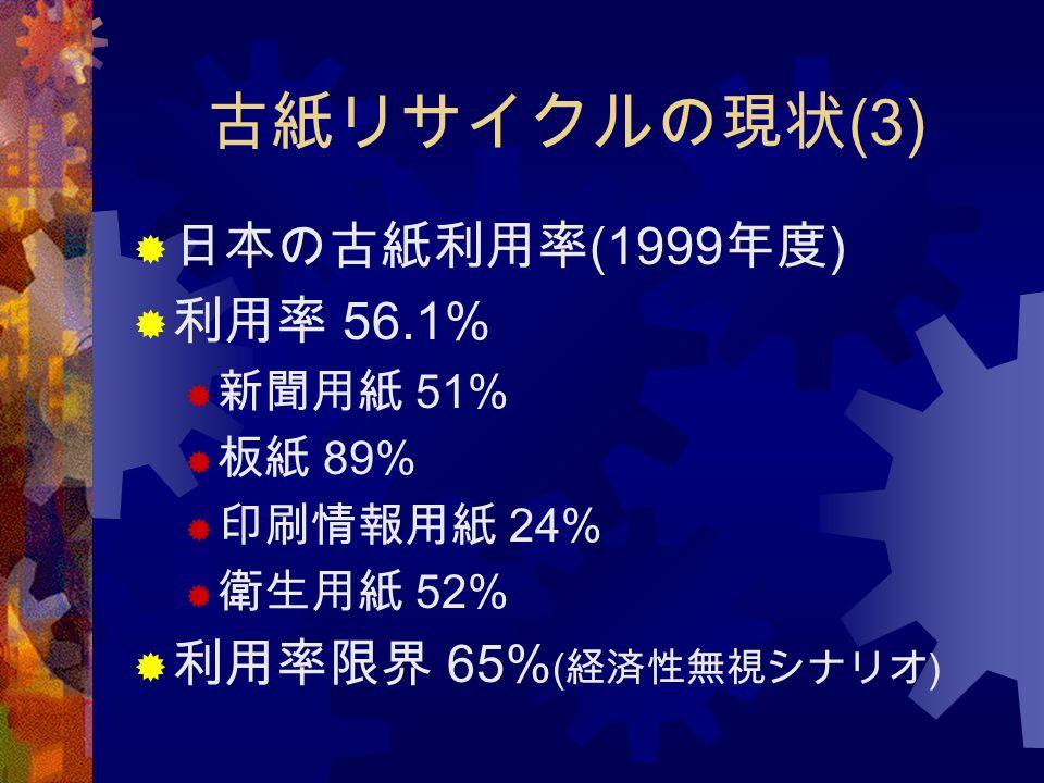 古紙リサイクルの現状 (3)  日本の古紙利用率 (1999 年度 )  利用率 56.1%  新聞用紙 51%  板紙 89%  印刷情報用紙 24%  衛生用紙 52%  利用率限界 65% ( 経済性無視シナリオ )