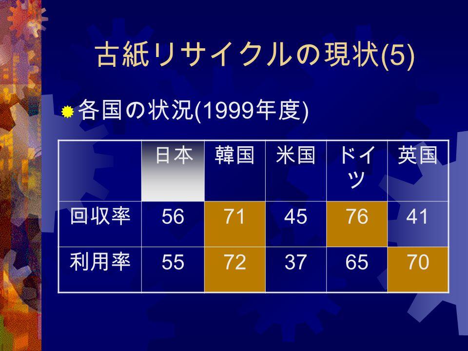 古紙リサイクルの現状 (5)  各国の状況 (1999 年度 ) 日本韓国米国ドイ ツ 英国 回収率 5671457641 利用率 5572376570