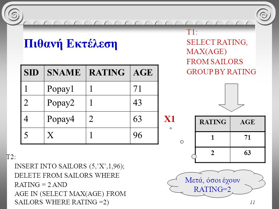 11 Πιθανή Εκτέλεση SIDSNAMERATINGAGE 1Popay1171 2Popay2143 4Popay4263 5X196 T1: SELECT RATING, MAX(AGE) FROM SAILORS GROUP BY RATING Χ1 RATINGAGE 171 263 INSERT INTO SAILORS (5,'X',1,96); DELETE FROM SAILORS WHERE RATING = 2 AND AGE IN (SELECT MAX(AGE) FROM SAILORS WHERE RATING =2) T2: Μετά, όσοι έχουν RATING=2