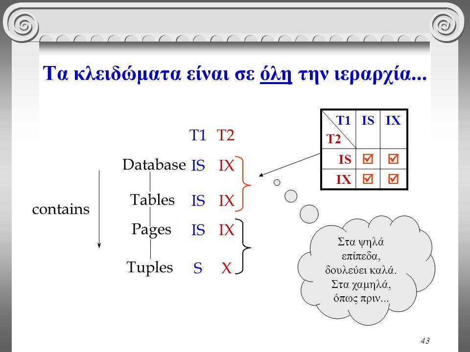 43 Τα κλειδώματα είναι σε όλη την ιεραρχία... Tuples Tables Pages Database contains S IS T1 X IX T2 T1 T2 ISIX IS  IX  Στα ψηλά επίπεδα, δουλεύει