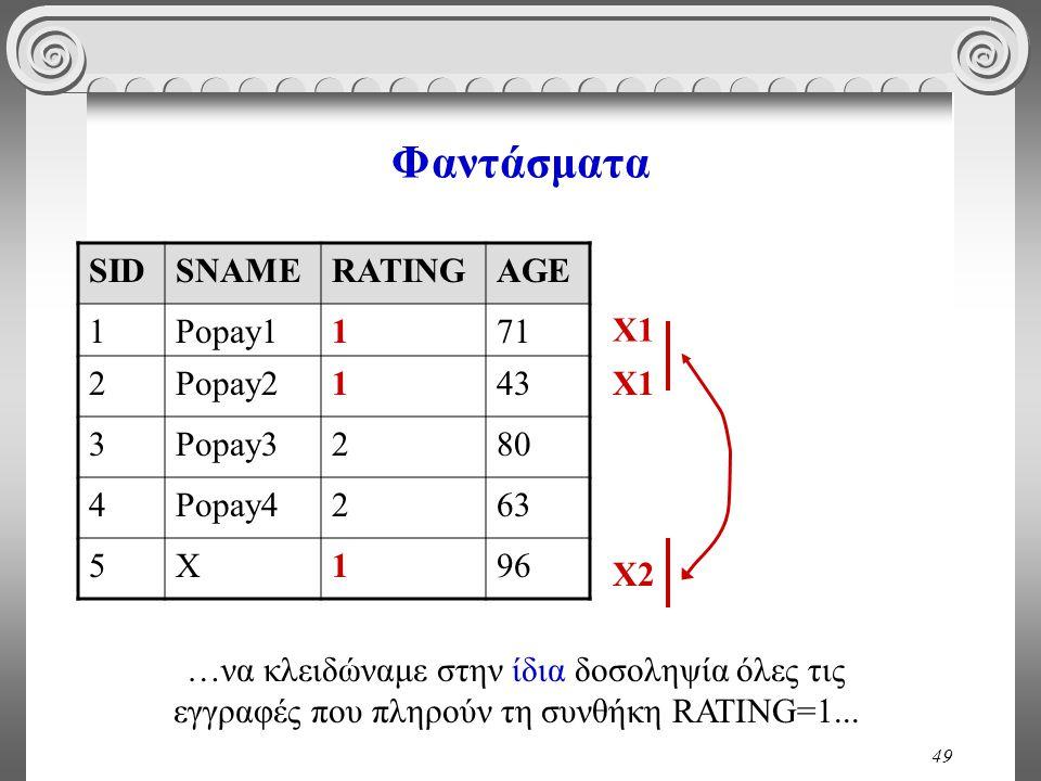 49 Φαντάσματα SIDSNAMERATINGAGE 1Popay1171 2Popay2143 3Popay3280 4Popay4263 5X196 Χ1 Χ2Χ2 …να κλειδώναμε στην ίδια δοσοληψία όλες τις εγγραφές που πλη