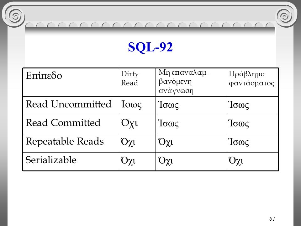 81 SQL-92 Όχι Serializable ΊσωςΌχι Repeatable Reads Ίσως ΌχιRead Committed Ίσως Read Uncommitted Πρόβλημα φαντάσματος Μη επαναλαμ- βανόμενη ανάγνωση Dirty Read Επίπεδο