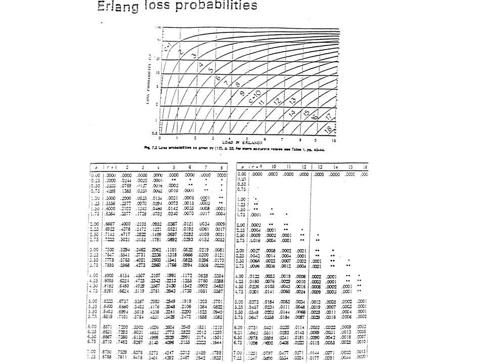 Παράδειγμα : Πιθανότητες και εξισώσεις καταστάσεων ισορροπίας 10 τερματικά τροφοδοτούν κοινό στατιστικό πολυπλέκτη πακέτου (μεταγωγέα – switch ή δρομολογητή – router) που εξυπηρετεί δεδομένα σε πακέτα των 1000 bits κατά μέσο όρο.