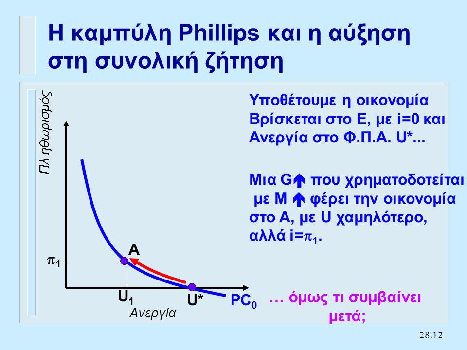 28.12 Η καμπύλη Phillips και η αύξηση στη συνολική ζήτηση Ανεργία Πλ ηθωρισμός PC 0 U* Υποθέτουμε η οικονομία Βρίσκεται στο E, με i=0 και Ανεργία στο Φ.Π.Α.