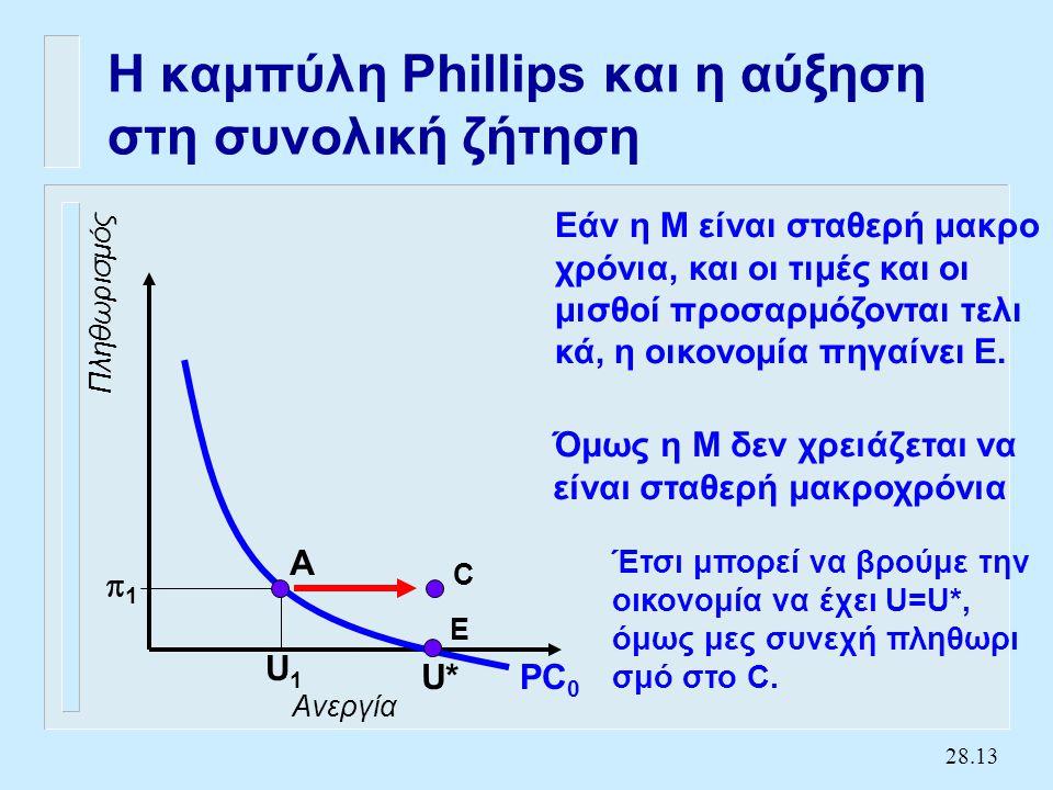 28.13 Η καμπύλη Phillips και η αύξηση στη συνολική ζήτηση Ανεργία Πληθωρισμός PC 0 U* U1U1 11 A Εάν η Μ είναι σταθερή μακρο χρόνια, και οι τιμές και οι μισθοί προσαρμόζονται τελι κά, η οικονομία πηγαίνει E.
