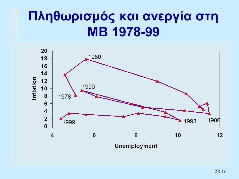 28.16 Πληθωρισμός και ανεργία στη ΜΒ 1978-99 1978 1980 1986 1990 1999 1993