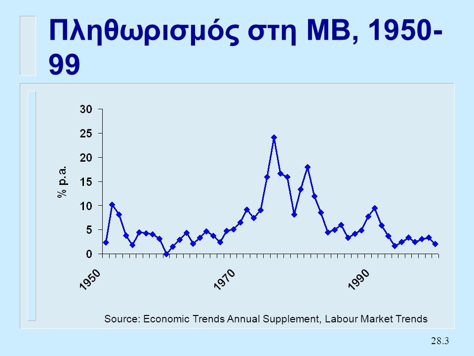 28.14 Η κάθετη καμπύληPhillips Ανεργία Πληθωρισμός PC 0 U* U1U1 11 A E C Ουσιαστικά η μακροχρ.
