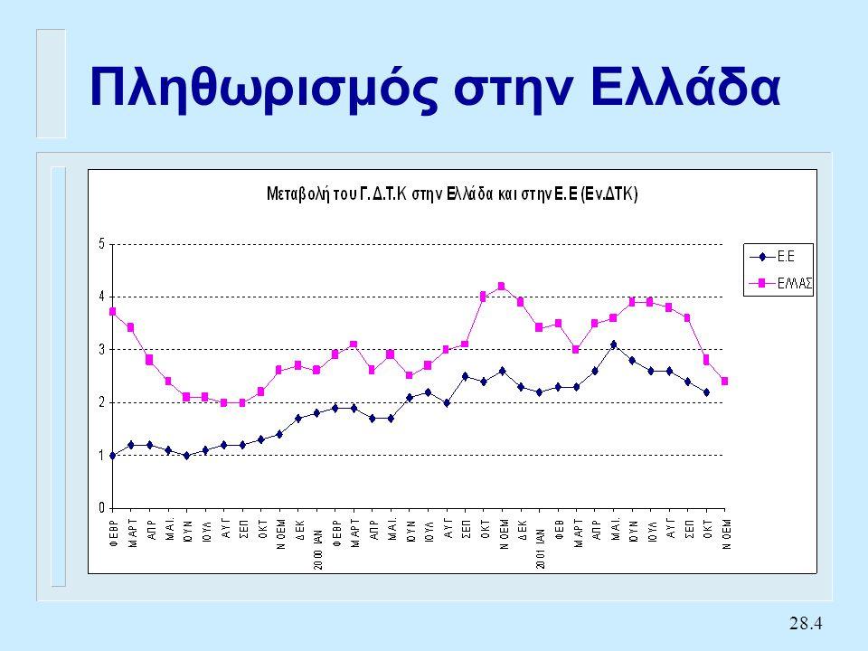 28.15 Προσδοκίες και αξιοπιστία Ανεργία Πληθωρισμός PC 2 PC 1 11 U* Η ανεργία  στο U 1 U1U1 Υποθέτουμε ότι η οικονομία βρί σκεται στο E, και η κυβ.