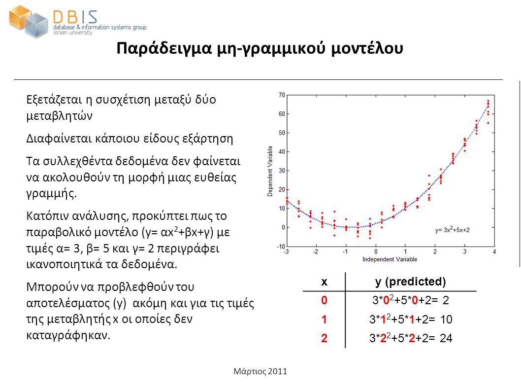Μάρτιος 2011 Παράδειγμα μη-γραμμικού μοντέλου Εξετάζεται η συσχέτιση μεταξύ δύο μεταβλητών Διαφαίνεται κάποιου είδους εξάρτηση Τα συλλεχθέντα δεδομένα δεν φαίνεται να ακολουθούν τη μορφή μιας ευθείας γραμμής.